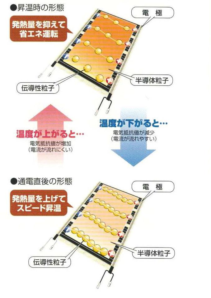 PTC床暖房の仕組み